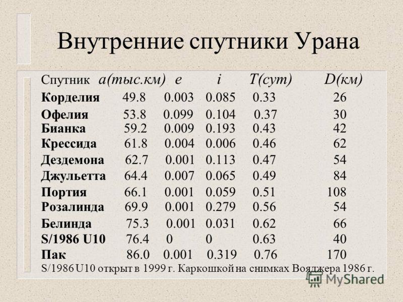 Внутренние спутники Урана Спутник а(тыс.км) е i T(сут) D(км) Корделия 49.8 0.003 0.085 0.33 26 Офелия 53.8 0.099 0.104 0.37 30 Бианка 59.2 0.009 0.193 0.43 42 Крессида 61.8 0.004 0.006 0.46 62 Дездемона 62.7 0.001 0.113 0.47 54 Джульетта 64.4 0.007 0