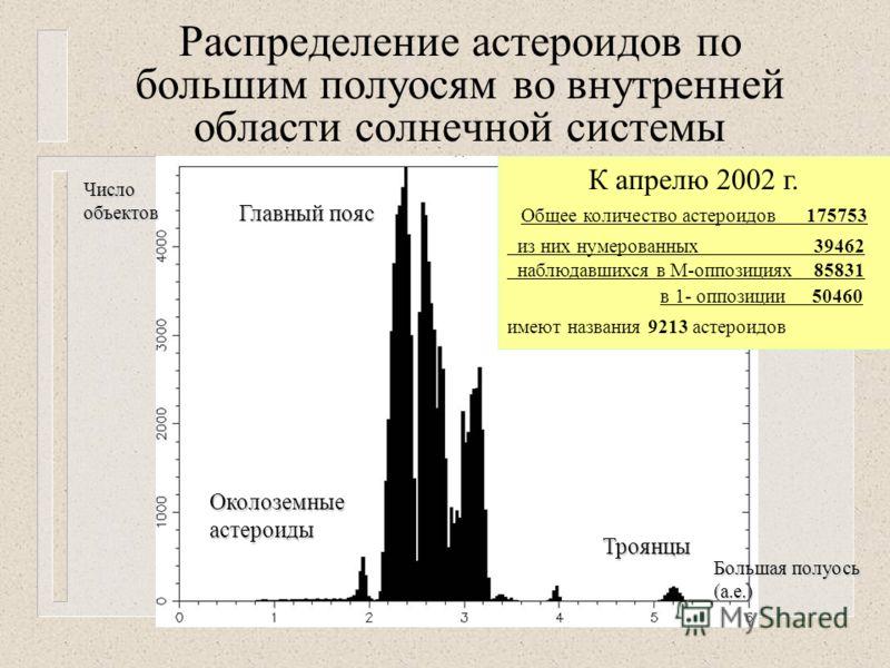 Распределение астероидов по большим полуосям во внутренней области солнечной системы Троянцы Околоземныеастероиды Главный пояс Большая полуось (а.е.) Числообъектов К апрелю 2002 г. Общее количество астероидов 175753 из них нумерованных 39462 наблюдав