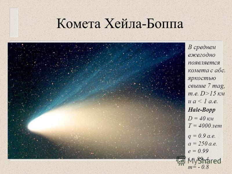 Комета Хейла-Боппа В среднем ежегодно появляется комета с абс. яркостью свыше 7 mag, т.е. D>15 км и а < 1 а.е. Hale-Bopp D = 40 км Т = 4000 лет q = 0.9 а.е. a = 250 а.е. e = 0.99 i = 89.4 m= - 0.8