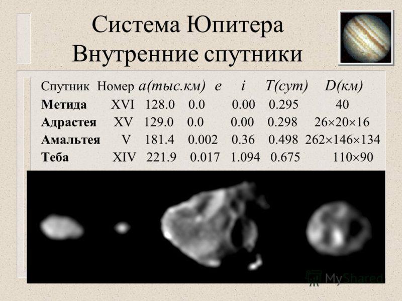 Система Юпитера Внутренние спутники Спутник Номер а(тыс.км) е i T(сут) D(км) Метида XVI 128.0 0.0 0.00 0.295 40 Адрастея XV 129.0 0.0 0.00 0.298 26 20 16 АмальтеяV 181.4 0.002 0.36 0.498 262 146 134 Теба XIV 221.9 0.017 1.094 0.675 110 90