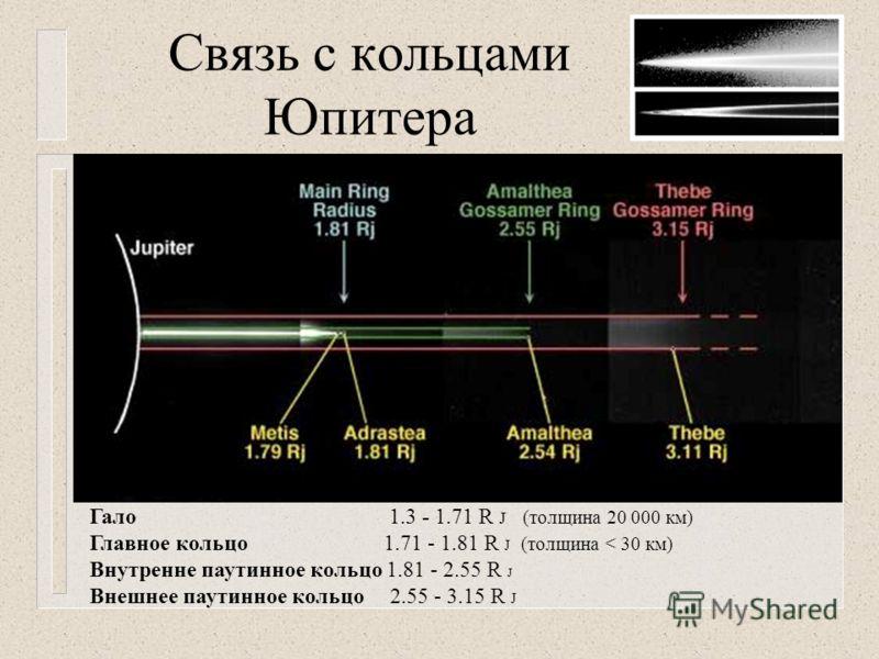 Связь с кольцами Юпитера Гало 1.3 - 1.71 R J (толщина 20 000 км) Главное кольцо 1.71 - 1.81 R J (толщина < 30 км) Внутренне паутинное кольцо 1.81 - 2.55 R J Внешнее паутинное кольцо 2.55 - 3.15 R J