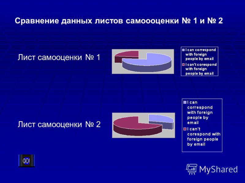Лист самооценки 1 Лист самооценки 2 Сравнение данных листов самоооценки 1 и 2