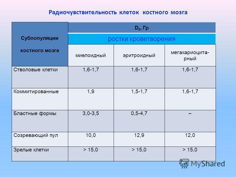 Радиочувствительность клеток костного мозга Субпопуляции костного мозга D 0, Гр ростки кроветворения миелоидныйэритроидный мегакариоцита- рный Стволовые клетки1,6-1,7 Коммитированные1,91,5-1,71,6-1,7 Бластные формы3,0-3,50,5-4,7– Созревающий пул10,01