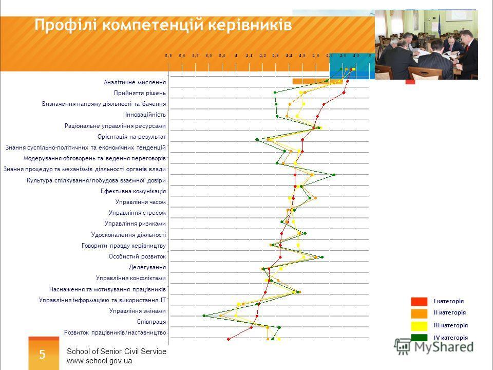 5 Профілі компетенцій керівників School of Senior Civil Service www.school.gov.ua Аналітичне мислення Прийняття рішень Визначення напряму діяльності та бачення Інноваційність Раціональне управління ресурсами Орієнтація на результат Знання суспільно-п
