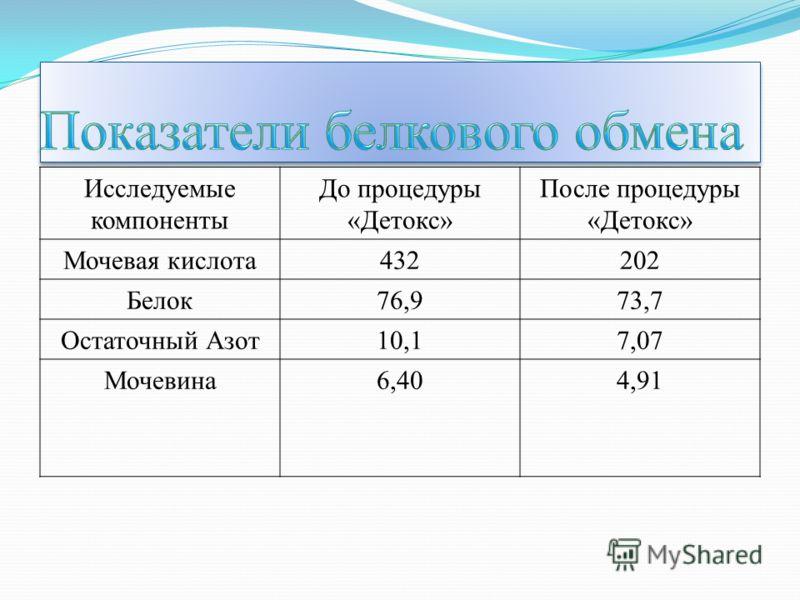 Исследуемые компоненты До процедуры «Детокс» После процедуры «Детокс» Мочевая кислота432202 Белок76,973,7 Остаточный Азот10,17,07 Мочевина6,404,91