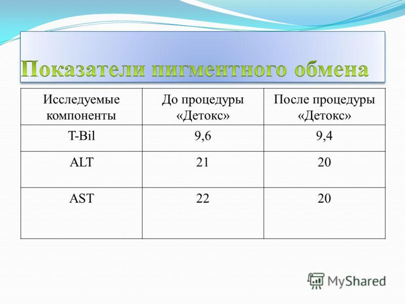Исследуемые компоненты До процедуры «Детокс» После процедуры «Детокс» T-Bil9,69,4 ALT21212020 AST22020