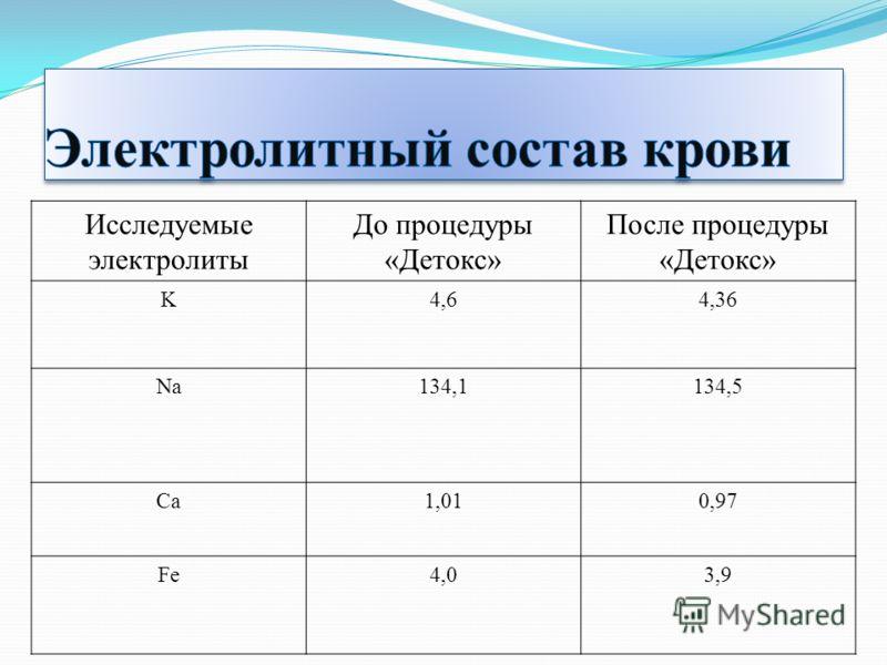 Исследуемые электролиты До процедуры «Детокс» После процедуры «Детокс» K4,64,36 Na134,1134,5 Ca1,010,97 Fe4,03,9