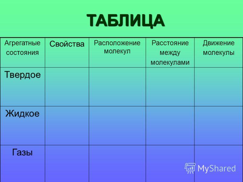 вещества класс состояние таблица 10