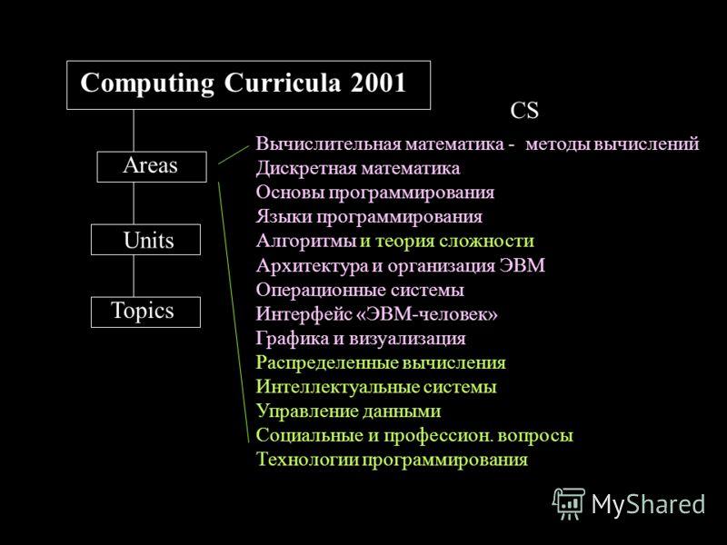 Вычислительная математика - методы вычислений Дискретная математика Основы программирования Языки программирования Алгоритмы и теория сложности Архитектура и организация ЭВМ Операционные системы Интерфейс «ЭВМ-человек» Графика и визуализация Распреде