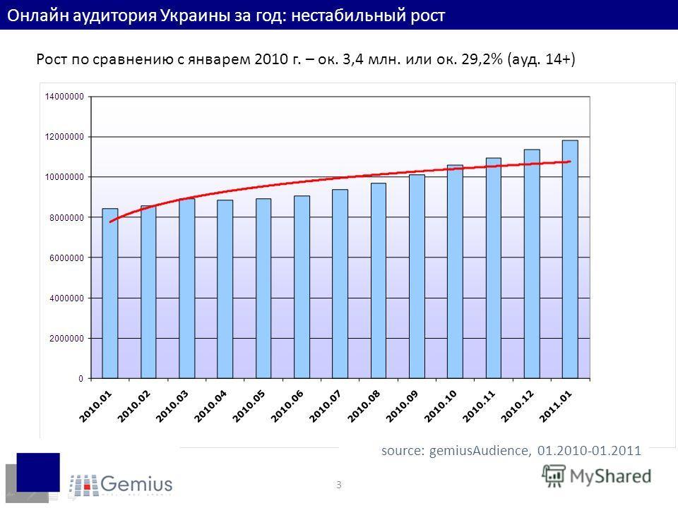 3 Онлайн аудитория Украины за год: нестабильный рост Рост по сравнению с январем 2010 г. – ок. 3,4 млн. или ок. 29,2% (ауд. 14+) source: gemiusAudience, 01.2010-01.2011