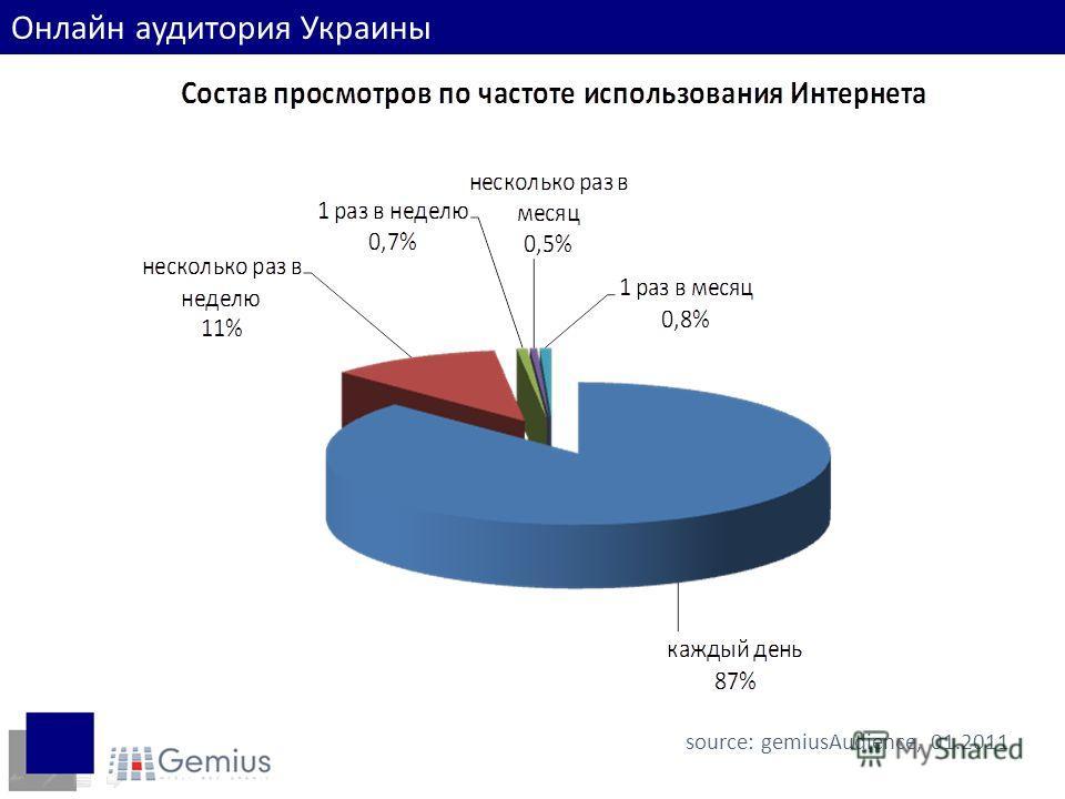 source: gemiusAudience, 01.2011 Онлайн аудитория Украины