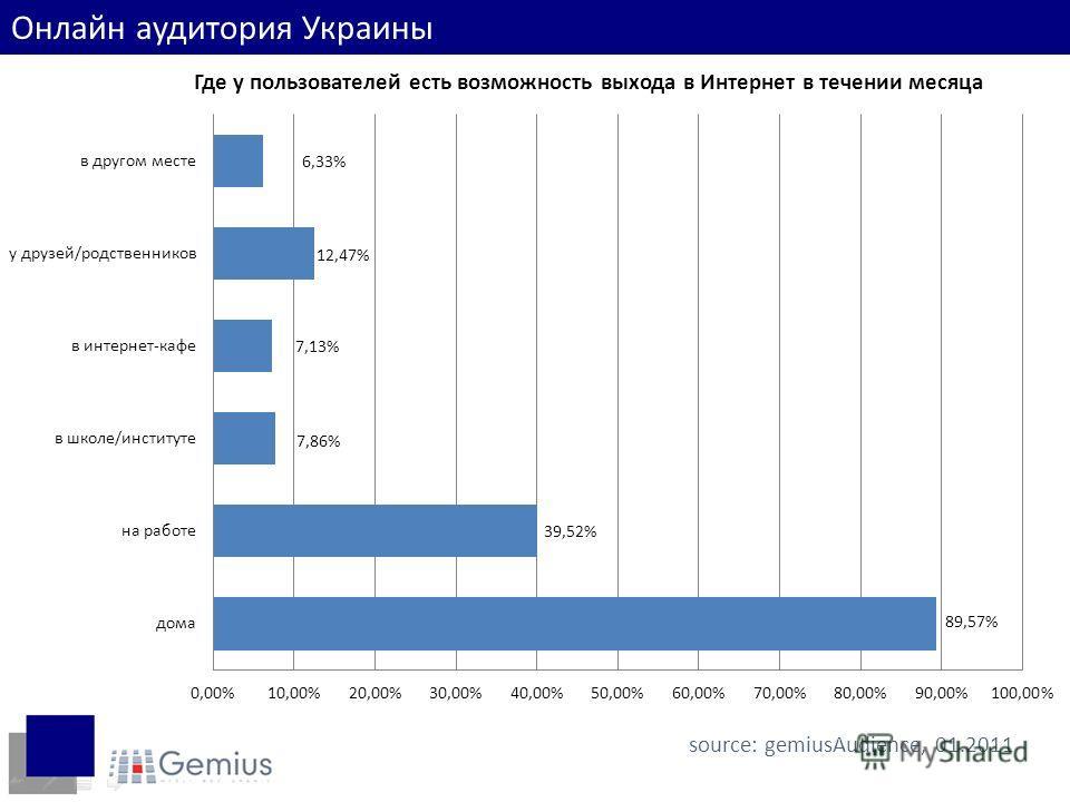 Место доступа в интернет source: gemiusAudience, 01.2011 Онлайн аудитория Украины