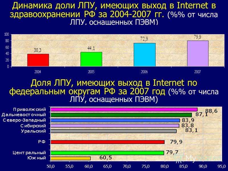 Динамика доли ЛПУ, имеющих выход в Internet в здравоохранении РФ за 2004-2007 гг. (% от числа ЛПУ, оснащенных ПЭВМ) Доля ЛПУ, имеющих выход в Internet по федеральным округам РФ за 2007 год (% от числа ЛПУ, оснащенных ПЭВМ)