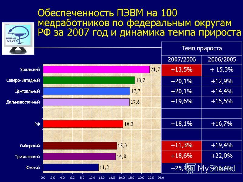 Обеспеченность ПЭВМ на 100 медработников по федеральным округам РФ за 2007 год и динамика темпа прироста Темп прироста 2007/20062006/2005 +13,5%+ 15,3% +20,1%+12,9% +20,1%+14,4% +19,6%+15,5% +18,1%+16,7% +11,3%+19,4% +18,6%+22,0% +25,1%+16,4%
