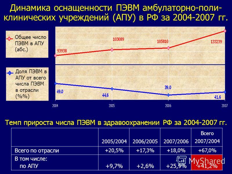 Динамика оснащенности ПЭВМ амбулаторно-поли- клинических учреждений (АПУ) в РФ за 2004-2007 гг. Темп прироста числа ПЭВМ в здравоохранении РФ за 2004-2007 гг. 2005/20042006/20052007/2006 Всего 2007/2004 Всего по отрасли +20,5%+17,3%+18,0%+67,0% В том