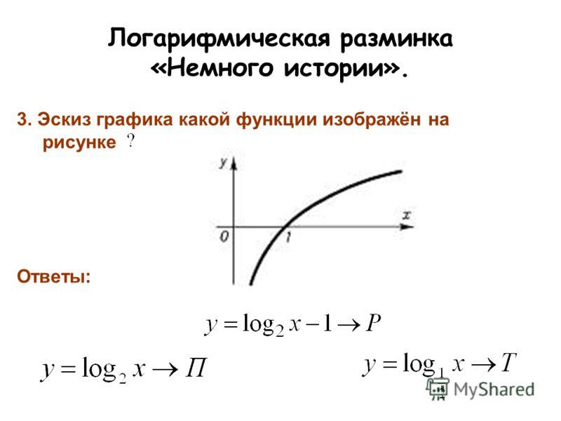 Логарифмическая разминка «Немного истории». 3. Эскиз графика какой функции изображён на рисунке Ответы: