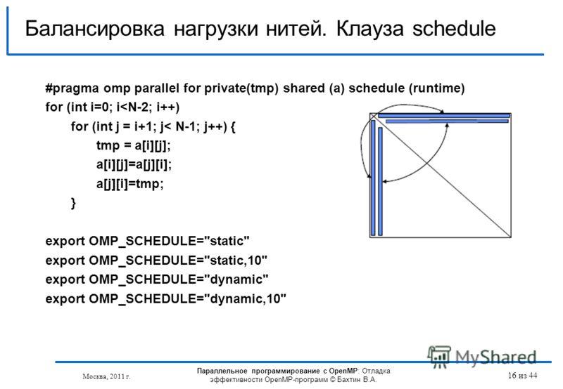 Параллельное программирование с OpenMP: Отладка эффективности OpenMP-программ © Бахтин В.А. Москва, 2011 г. 16 из 44 Балансировка нагрузки нитей. Клауза schedule #pragma omp parallel for private(tmp) shared (a) schedule (runtime) for (int i=0; i
