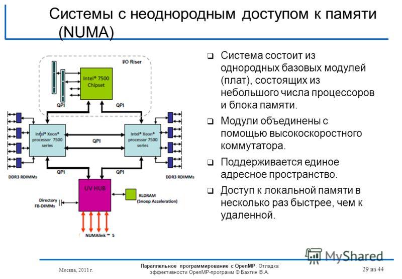 Параллельное программирование с OpenMP: Отладка эффективности OpenMP-программ © Бахтин В.А. Москва, 2011 г. 29 из 44 Система состоит из однородных базовых модулей (плат), состоящих из небольшого числа процессоров и блока памяти. Модули объединены с п
