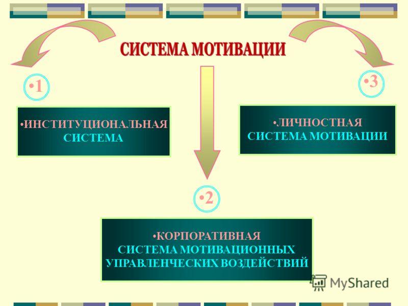 ИНСТИТУЦИОНАЛЬНАЯ СИСТЕМА 1 КОРПОРАТИВНАЯ СИСТЕМА МОТИВАЦИОННЫХ УПРАВЛЕНЧЕСКИХ ВОЗДЕЙСТВИЙ ЛИЧНОСТНАЯ СИСТЕМА МОТИВАЦИИ 2 3