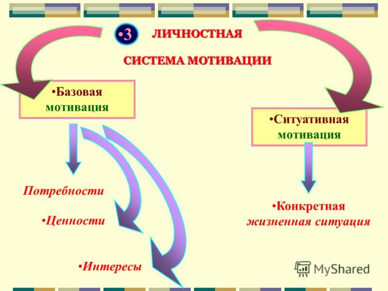 3 Базовая мотивация Ситуативная мотивация Потребности Ценности Интересы Конкретная жизненная ситуация