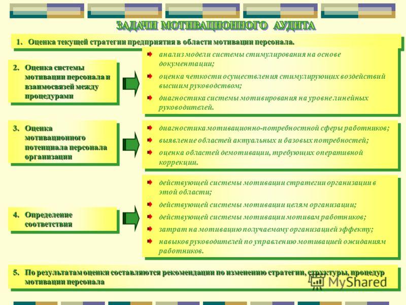 67 1.Оценка текущей стратегии предприятия в области мотивации персонала. 2.Оценка системы мотивации персонала и взаимосвязей между процедурами анализ модели системы стимулирования на основе документации; оценка четкости осуществления стимулирующих во