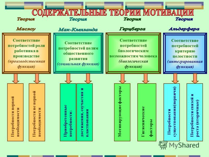 9 Соответствие потребностей роли работника в производстве (производственная функция) Соответствие потребностей целям общественного развития (социальная функция) Соответствие потребностей биологическим возможностям человека (биологическая функция) Соо