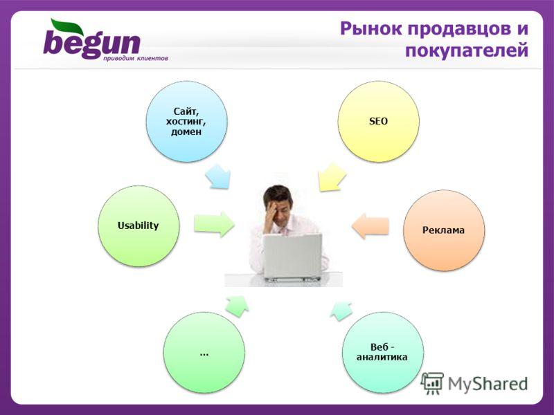 Сайт, хостинг, домен Веб - аналитика …UsabilitySEOРеклама Рынок продавцов и покупателей
