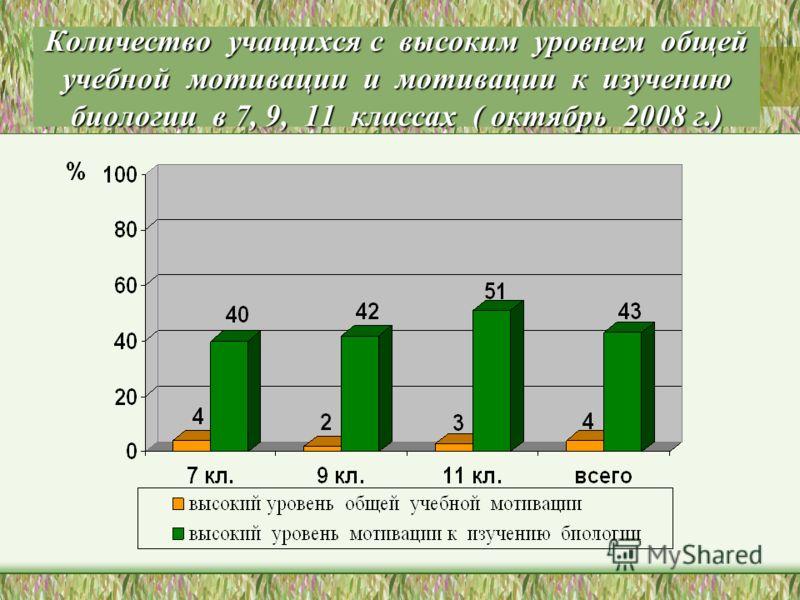 Количество учащихся с высоким уровнем общей учебной мотивации и мотивации к изучению биологии в 7, 9, 11 классах ( октябрь 2008 г.)