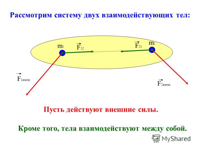 Рассмотрим систему двух взаимодействующих тел: Пусть действуют внешние силы. Кроме того, тела взаимодействуют между собой. m1m1 m2m2 F 1внеш F 2внеш F12F12 F 21