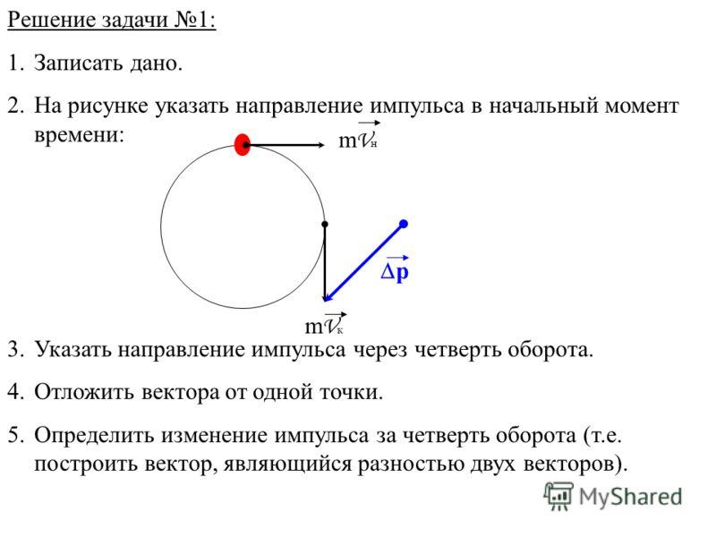 Решение задачи 1: 1.Записать дано. 2.На рисунке указать направление импульса в начальный момент времени: 3.Указать направление импульса через четверть оборота. 4.Отложить вектора от одной точки. 5.Определить изменение импульса за четверть оборота (т.
