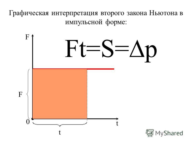 Графическая интерпретация второго закона Ньютона в импульсной форме: F 0 t t F Ft=S= p