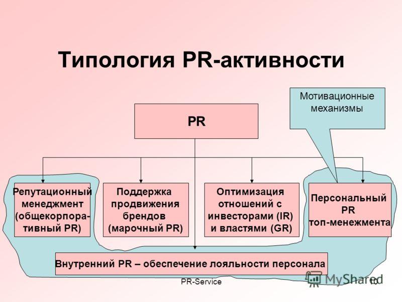 PR-Service10 Типология PR-активности PR Поддержка продвижения брендов (марочный PR) Репутационный менеджмент (общекорпора- тивный PR) Оптимизация отношений с инвесторами (IR) и властями (GR) Персональный PR топ-менежмента Внутренний PR – обеспечение