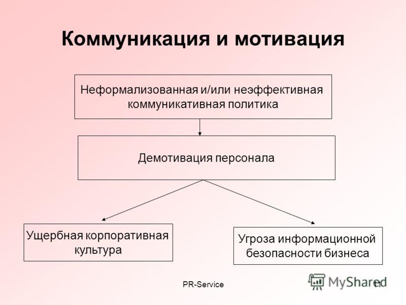PR-Service11 Коммуникация и мотивация Неформализованная и/или неэффективная коммуникативная политика Демотивация персонала Ущербная корпоративная культура Угроза информационной безопасности бизнеса