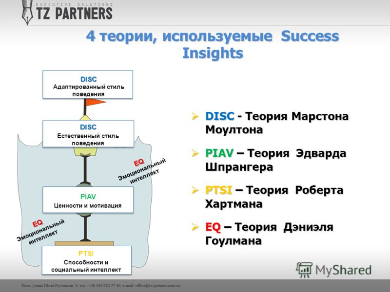 4 теории, используемые Success Insights DISC - Теория Марстона Моултона DISC - Теория Марстона Моултона PIAV – Теория Эдварда Шпрангера PIAV – Теория Эдварда Шпрангера PTSI – Теория Роберта Хартмана PTSI – Теория Роберта Хартмана EQ – Теория Дэниэля