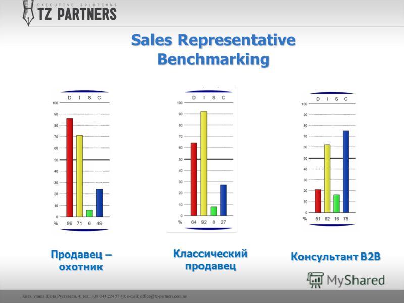 Sales Representative Benchmarking Консультант B2B Продавец – охотник Классический продавец