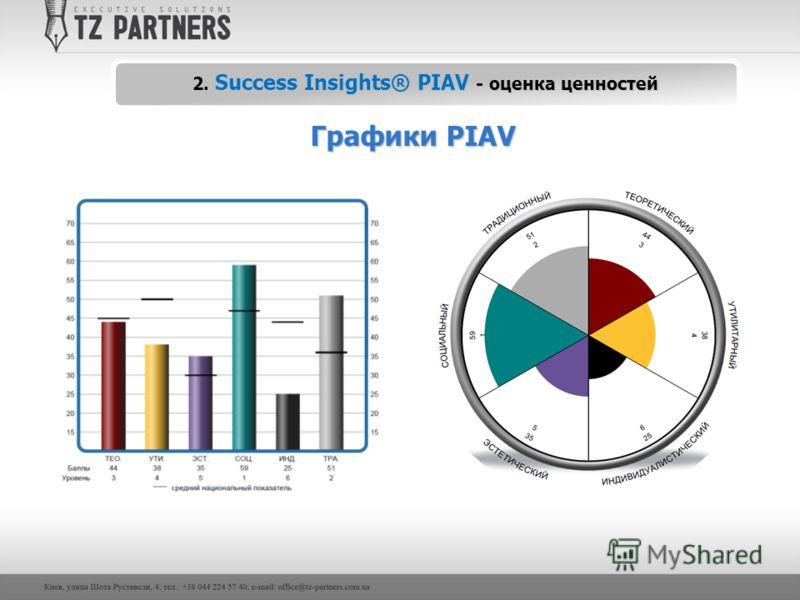 Графики PIAV 2. Success Insights® PIAV - оценка ценностей
