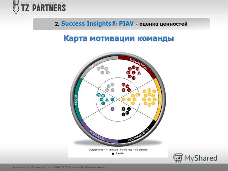 Карта мотивации команды 2. Success Insights® PIAV - оценка ценностей