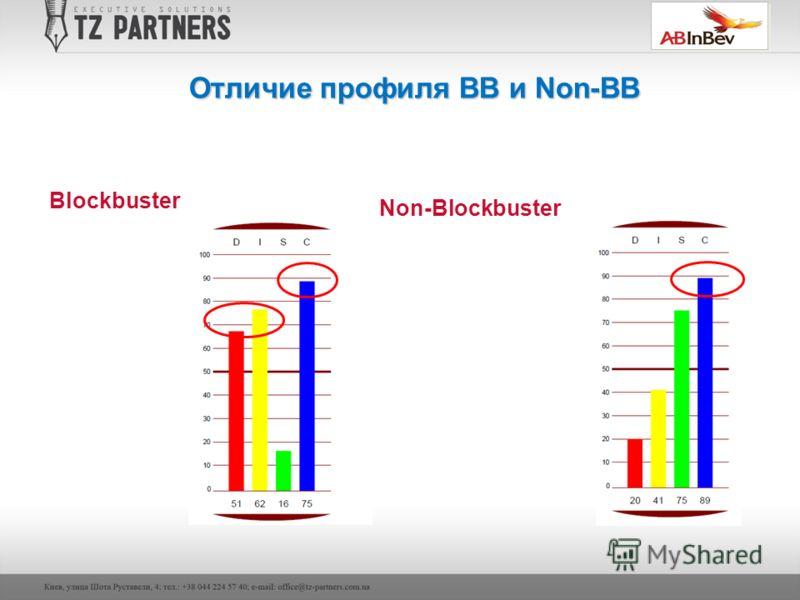 Отличие профиля BB и Non-BB Blockbuster Non-Blockbuster