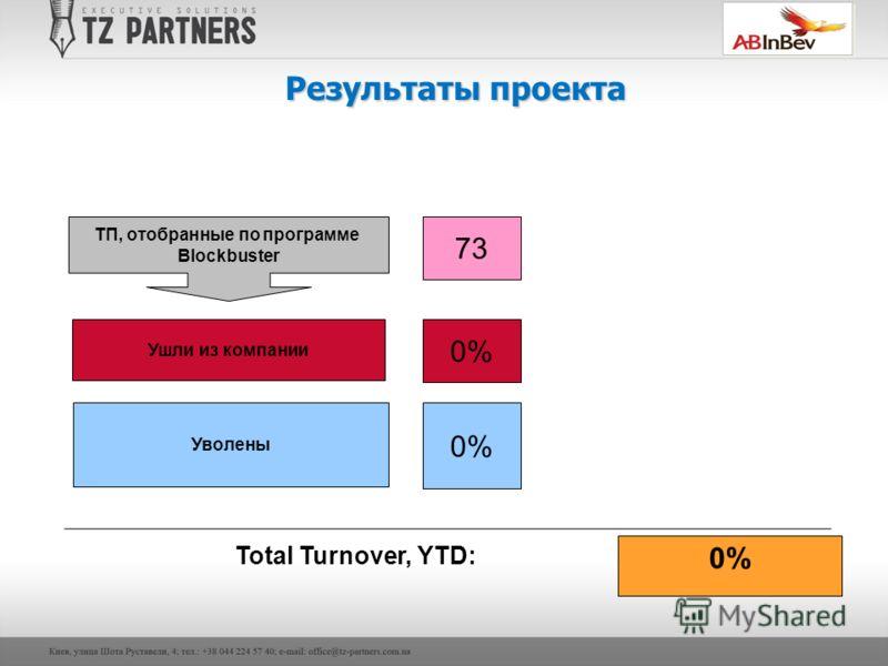 Результаты проекта 73 ТП, отобранные по программе Blockbuster Ушли из компании 0% 0%0% Уволены 0% Total Turnover, YTD: