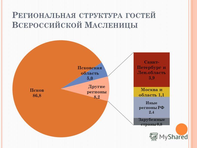 Р ЕГИОНАЛЬНАЯ СТРУКТУРА ГОСТЕЙ В СЕРОССИЙСКОЙ М АСЛЕНИЦЫ