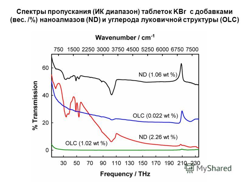 Спектры пропускания (ИК диапазон) таблеток KBr с добавками (вес. /%) наноалмазов (ND) и углерода луковичной структуры (OLC)