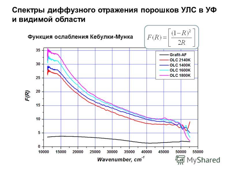 Функция ослабления Кебулки-Мунка Спектры диффузного отражения порошков УЛС в УФ и видимой области