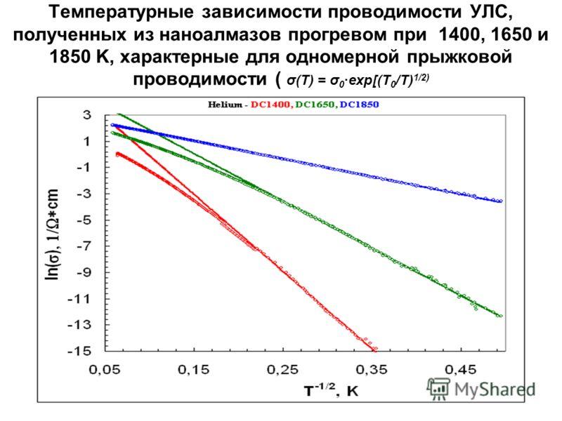 Температурные зависимости проводимости УЛС, полученных из наноалмазов прогревом при 1400, 1650 и 1850 K, характерные для одномерной прыжковой проводимости ( σ(T) = σ 0 ·exp[(T 0 /T) 1/2)