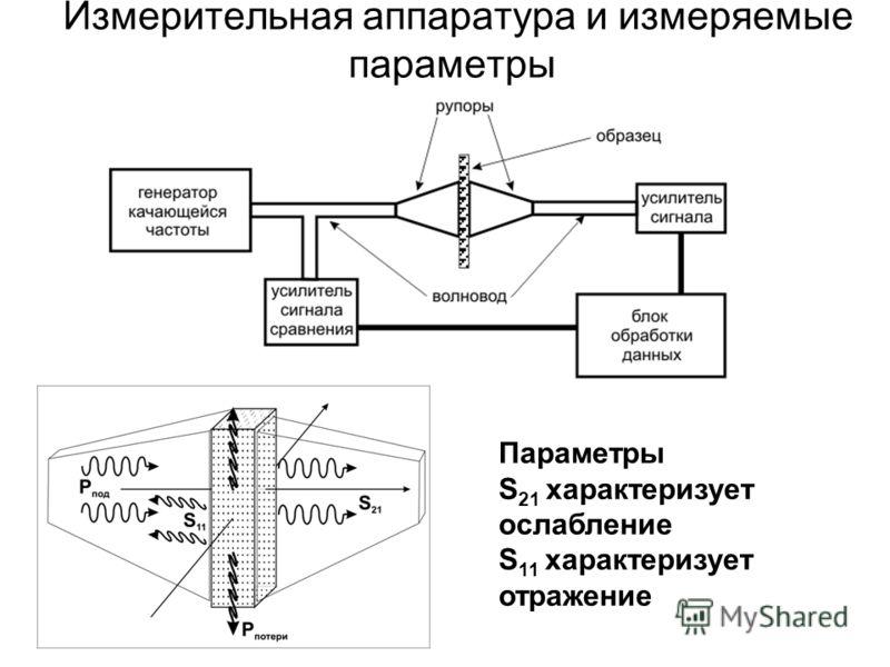 Измерительная аппаратура и измеряемые параметры Параметры S 21 характеризует ослабление S 11 характеризует отражение