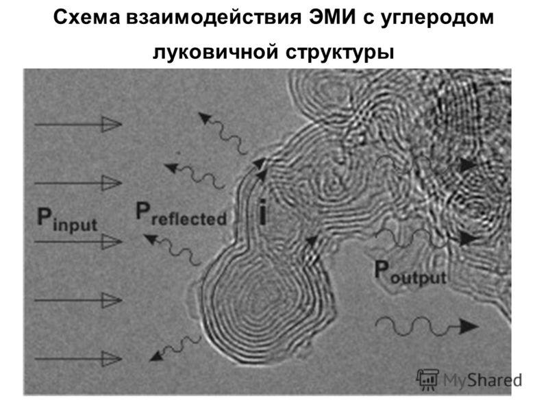 Схема взаимодействия ЭМИ с углеродом луковичной структуры