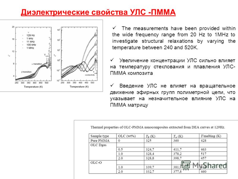 Диэлектрические свойства УЛС -ПММА The measurements have been provided within the wide frequency range from 20 Hz to 1MHz to investigate structural relaxations by varying the temperature between 240 and 520K. Увеличение концентрации УЛС сильно влияет