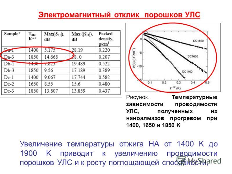 Рисунок. Температурные зависимости проводимости УЛС, полученных из наноалмазов прогревом при 1400, 1650 и 1850 K Увеличение температуры отжига НА от 1400 K до 1900 K приводит к увеличению проводимости порошков УЛС и к росту поглощающей способности, Э