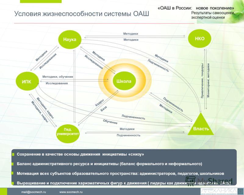 Условия жизнеспособности системы ОАШ www.socmech.rumail@socmech.ru Сохранение в качестве основы движения инициативы «снизу» Баланс административного ресурса и инициативы (баланс формального и неформального) Мотивация всех субъектов образовательного п