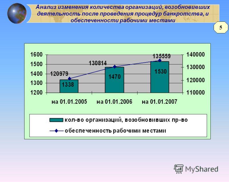 Анализ изменения количества организаций, возобновивших деятельность после проведения процедур банкротства, и обеспеченности рабочими местами 5