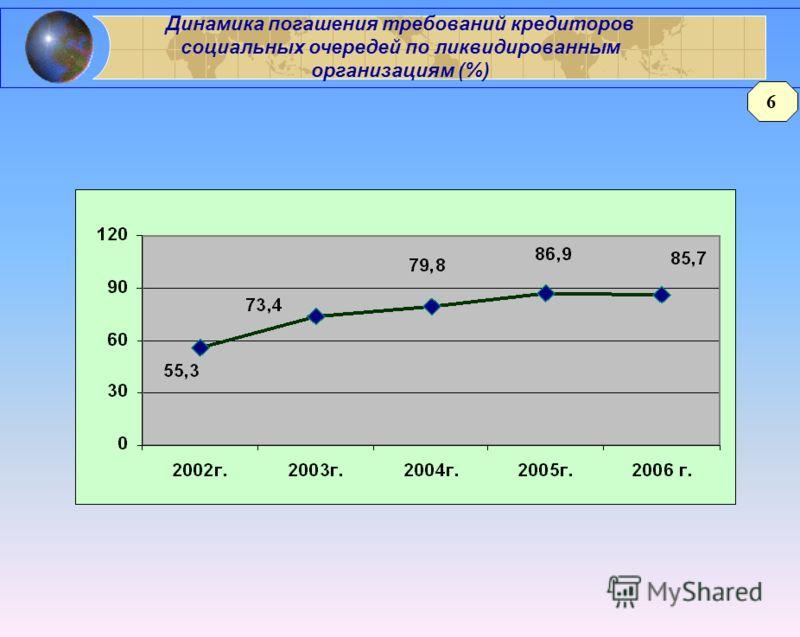 Динамика погашения требований кредиторов социальных очередей по ликвидированным организациям (%) 6